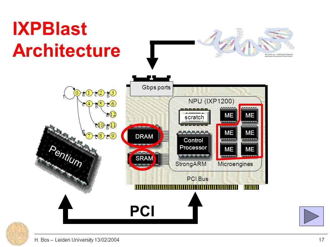 H. Bos – Leiden University 13/02/200417 Control Processor NPU (IXP1200) ME PCI Bus StrongARMMicroengines DRAM SRAM Gbps ports Pentium PCI scratch IXPB