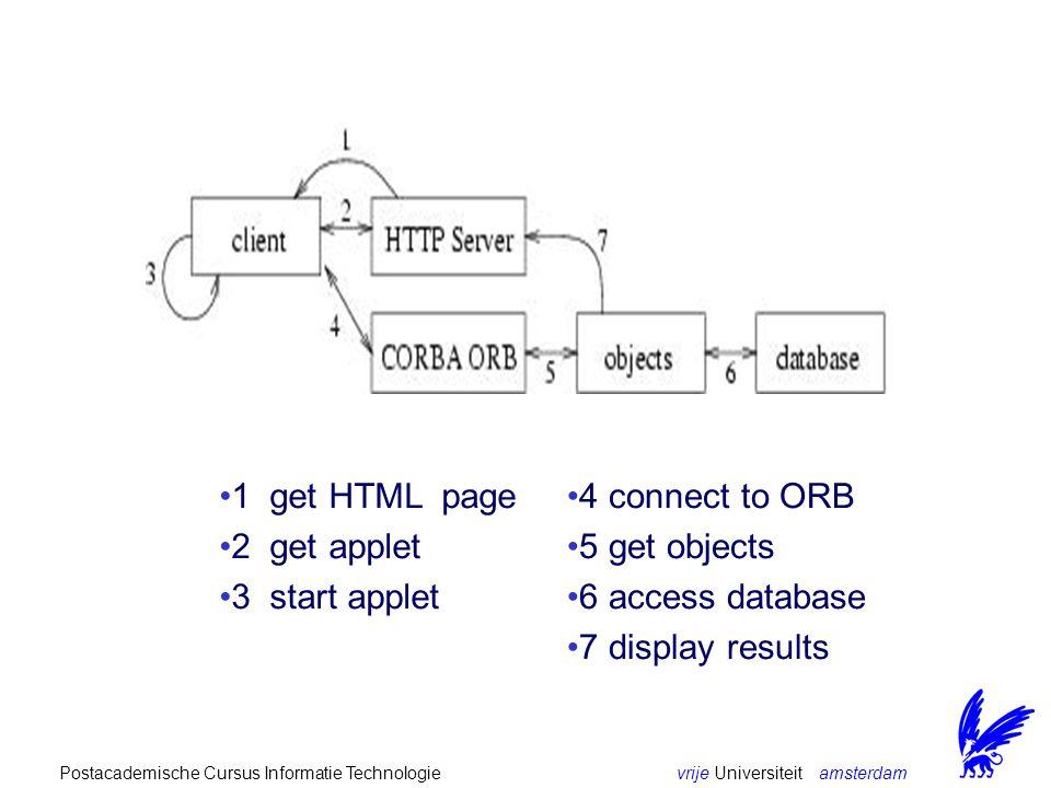 vrije Universiteit amsterdamPostacademische Cursus Informatie Technologie 1 get HTML page 2 get applet 3 start applet 4 connect to ORB 5 get objects 6 access database 7 display results
