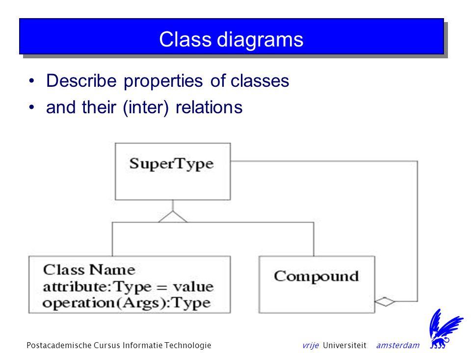vrije Universiteit amsterdamPostacademische Cursus Informatie Technologie Class diagrams Describe properties of classes and their (inter) relations