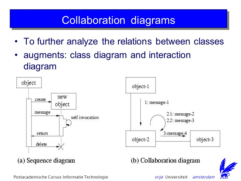 vrije Universiteit amsterdamPostacademische Cursus Informatie Technologie Collaboration diagrams To further analyze the relations between classes augments: class diagram and interaction diagram