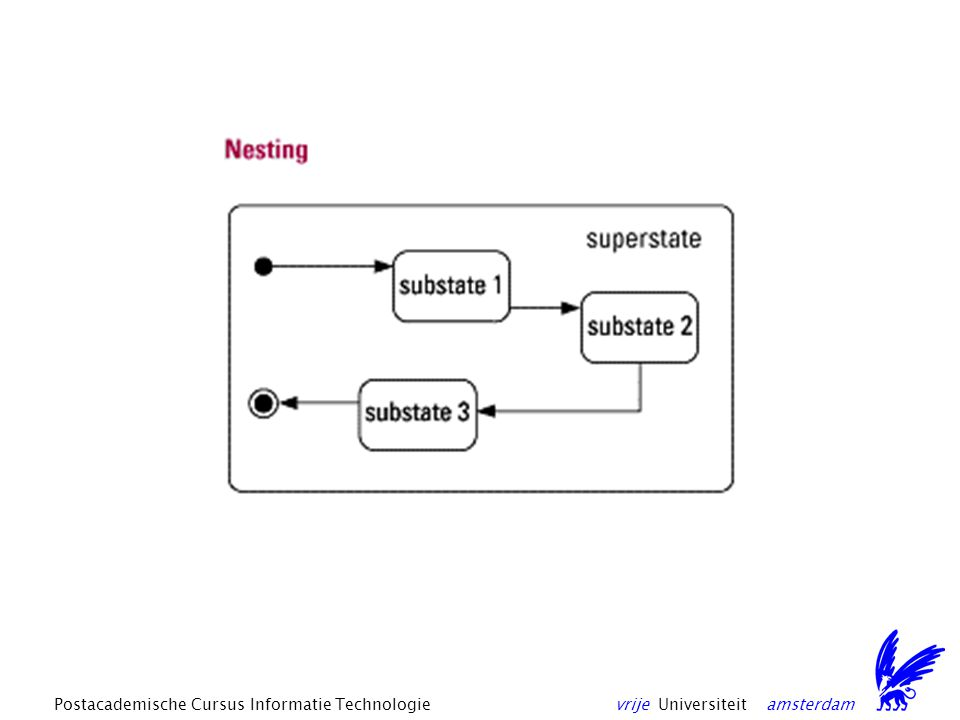 vrije Universiteit amsterdamPostacademische Cursus Informatie Technologie