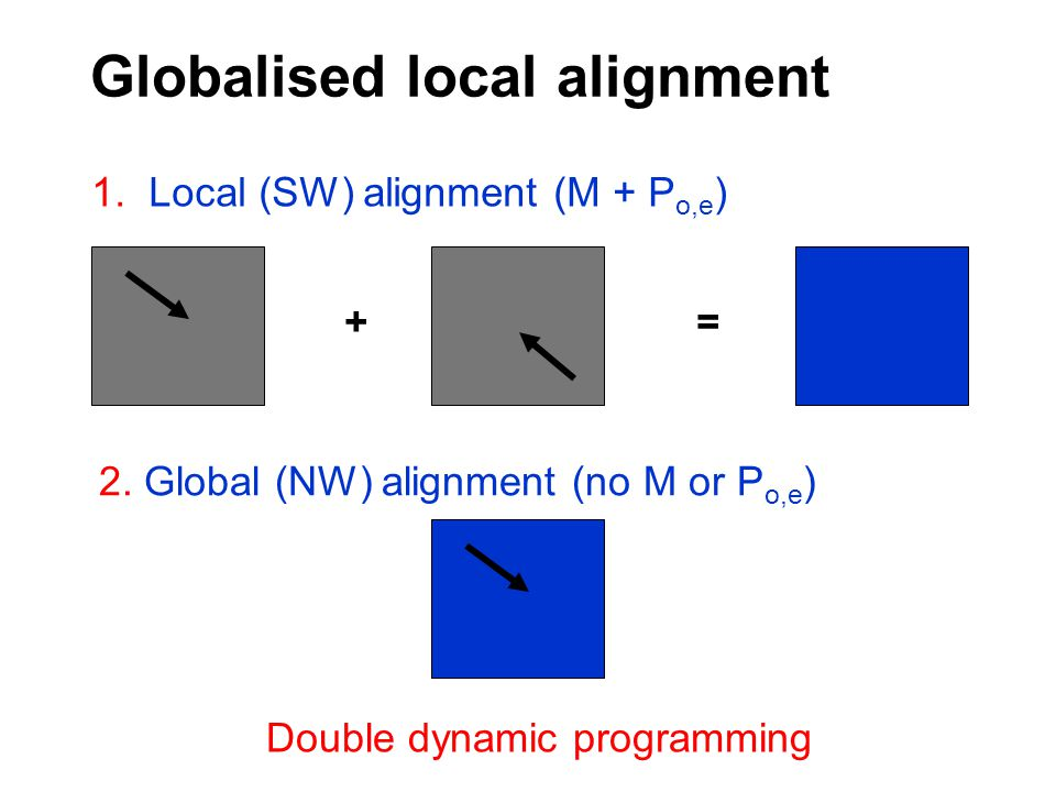 Globalised local alignment += 1. Local (SW) alignment (M + P o,e ) 2. Global (NW) alignment (no M or P o,e ) Double dynamic programming