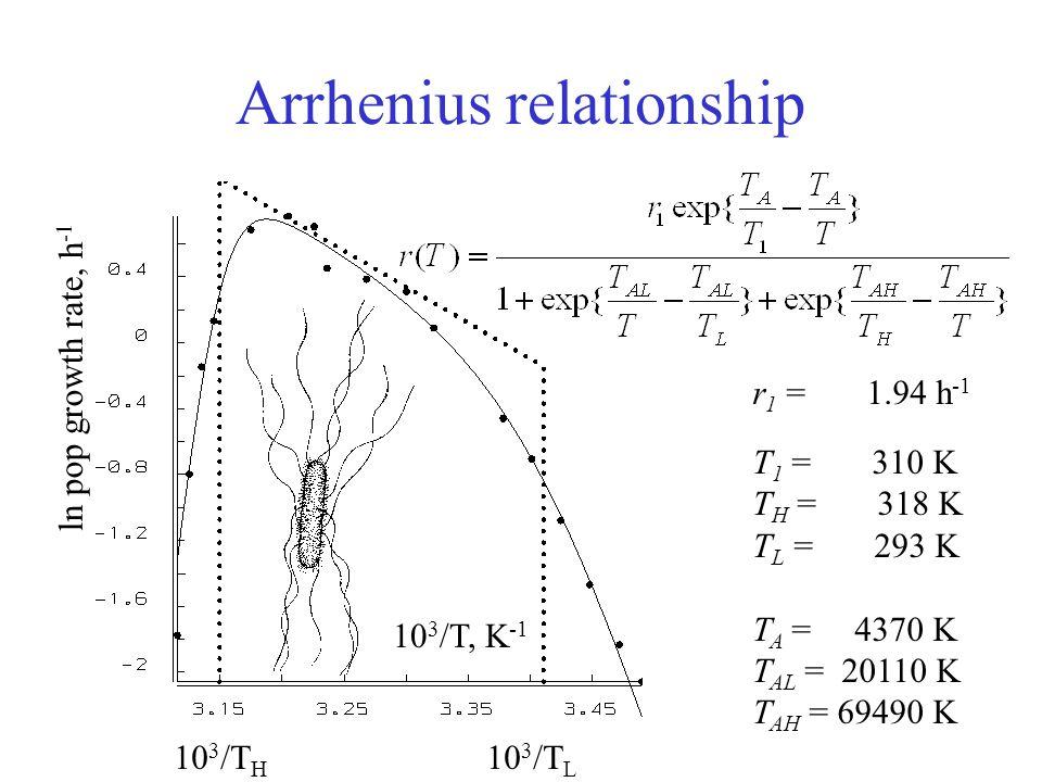 Arrhenius relationship 10 3 /T, K -1 ln pop growth rate, h -1 10 3 /T H 10 3 /T L r 1 = 1.94 h -1 T 1 = 310 K T H = 318 K T L = 293 K T A = 4370 K T AL = 20110 K T AH = 69490 K