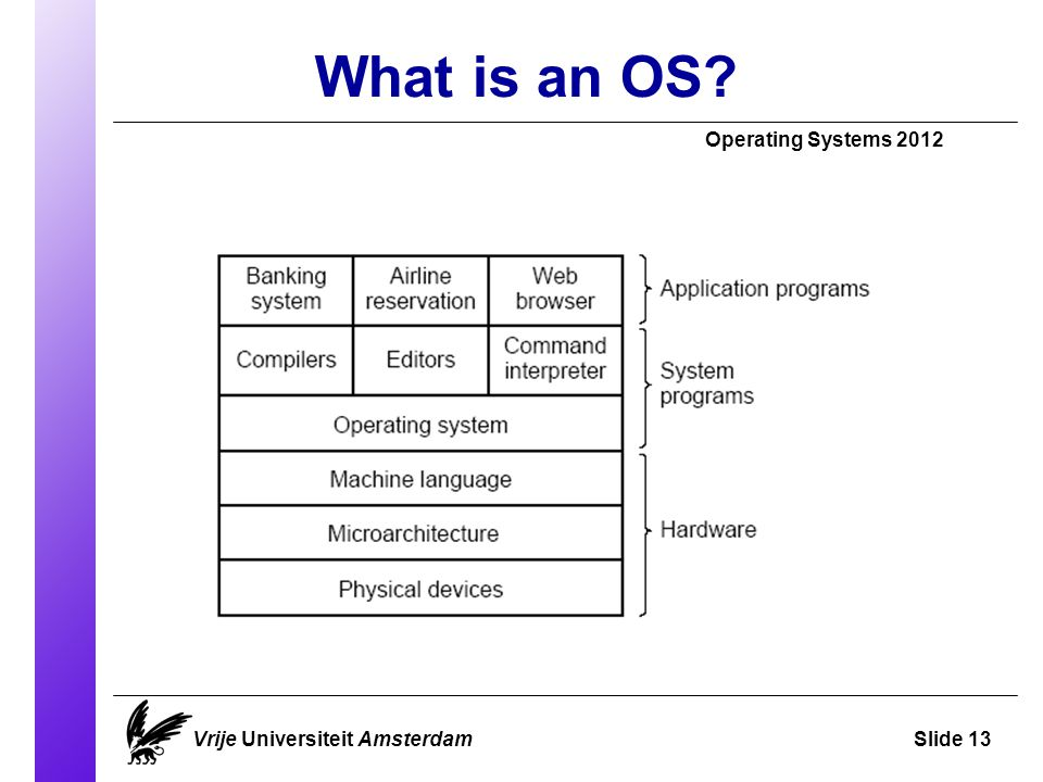 What is an OS? Vrije Universiteit AmsterdamSlide 13 Operating Systems 2012