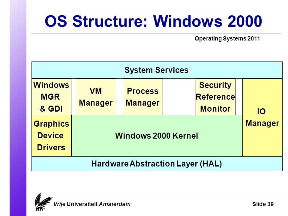 OS Structure: Windows 2000 Operating Systems 2011 Vrije Universiteit AmsterdamSlide 39 System Services Windows MGR & GDI Windows 2000 Kernel Hardware Abstraction Layer (HAL) IO Manager Graphics Device Drivers VM Manager Security Reference Monitor Process Manager