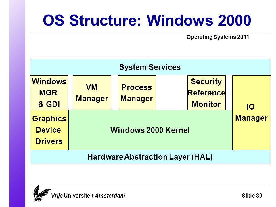OS Structure: Windows 2000 Operating Systems 2011 Vrije Universiteit AmsterdamSlide 39 System Services Windows MGR & GDI Windows 2000 Kernel Hardware
