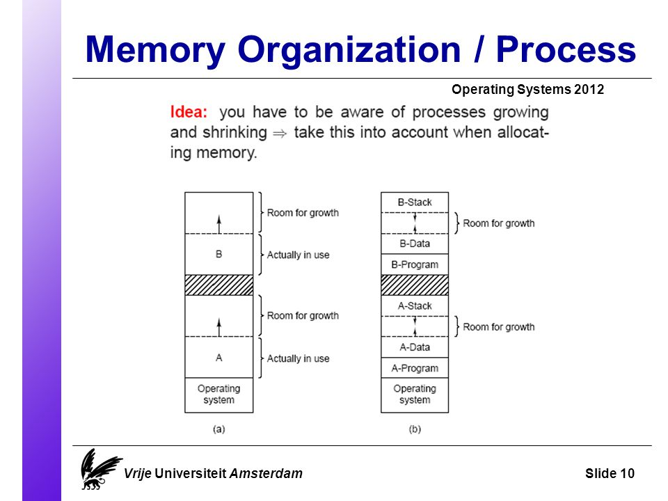 Memory Organization / Process Operating Systems 2012 Vrije Universiteit AmsterdamSlide 10