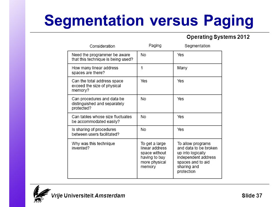 Segmentation versus Paging Operating Systems 2012 Vrije Universiteit AmsterdamSlide 37