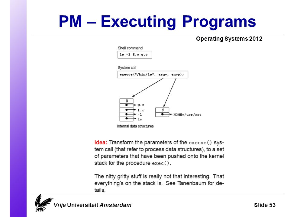 PM – Executing Programs Operating Systems 2012 Vrije Universiteit AmsterdamSlide 53