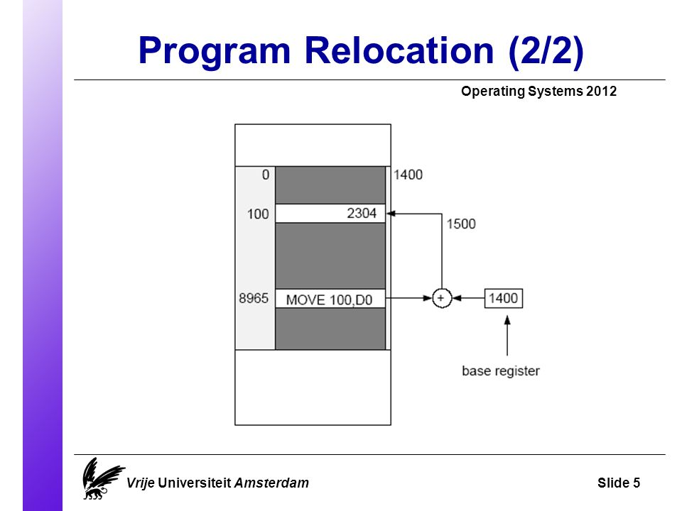 Program Relocation (2/2)‏ Operating Systems 2012 Vrije Universiteit AmsterdamSlide 5