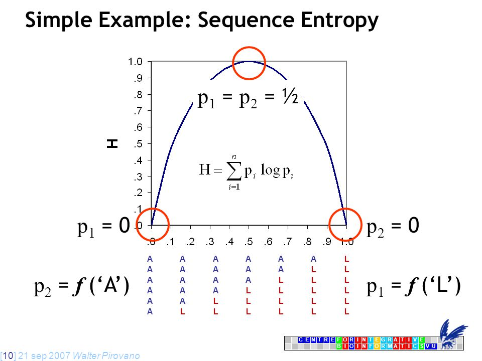 [10] 21 sep 2007 Walter Pirovano CENTRFORINTEGRATIVE BIOINFORMATICSVU E Simple Example: Sequence Entropy AAAAAAL AAAAALL AAAALLL AAALLLL AALLLLL ALLLLLL p 1 = 0 p 2 = 0 p 1 = p 2 = ½ p 1 = f ('L') p 2 = f ('A')