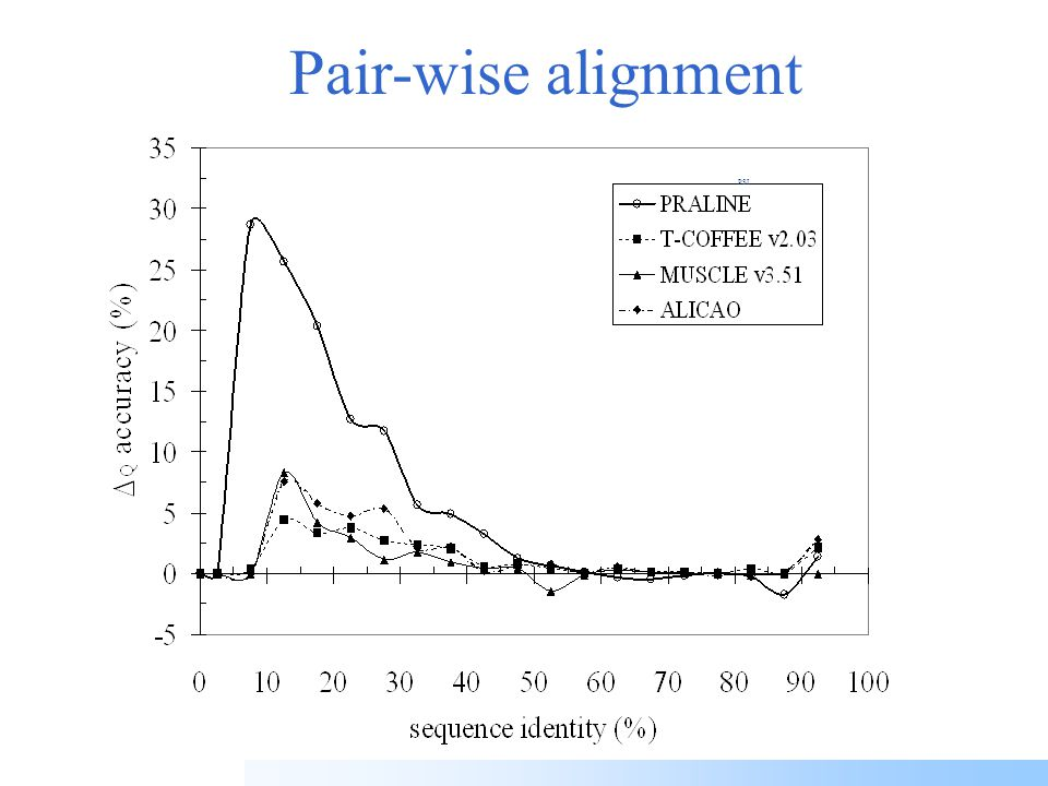 PSI-PRALINE Multiple alignment of distant sequences using PSI-BLAST Perform a PSI-BLAST search for each sequence Keep putative homologs found as 'background' sequences –Make local pre-profile for each sequence –Align original sequences using extended information from homologous sequences