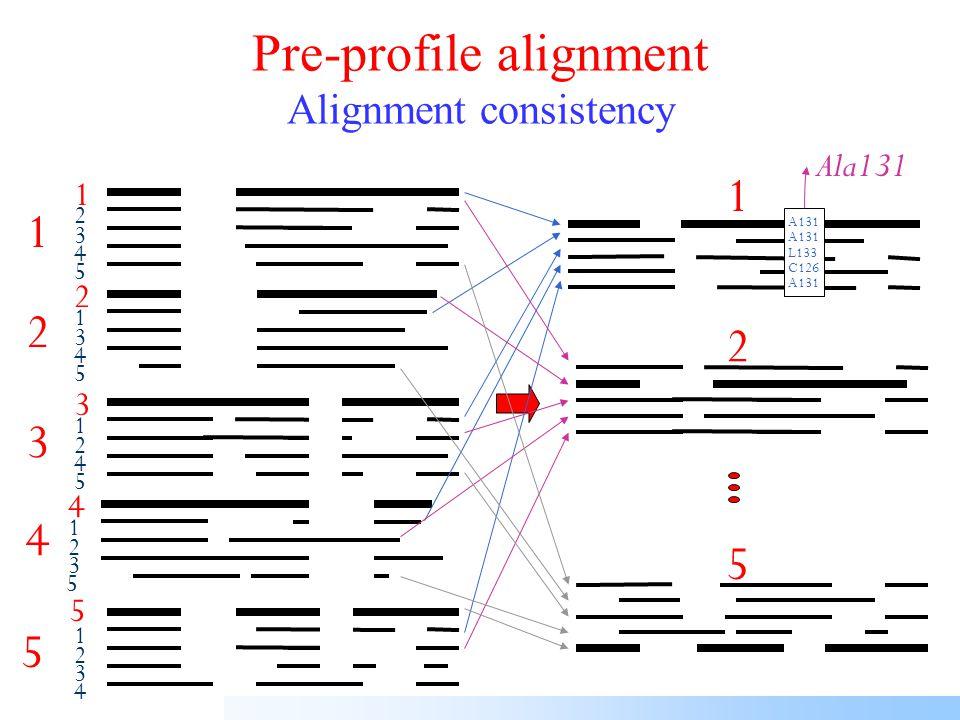 Iterate similarity matrix, guide tree and MSA 1 2 1 3 4 5 Guide treeMultiple alignment Score 1-2 Score 1-3 Score 4-5 Scores Similarity matrix 5×5 This