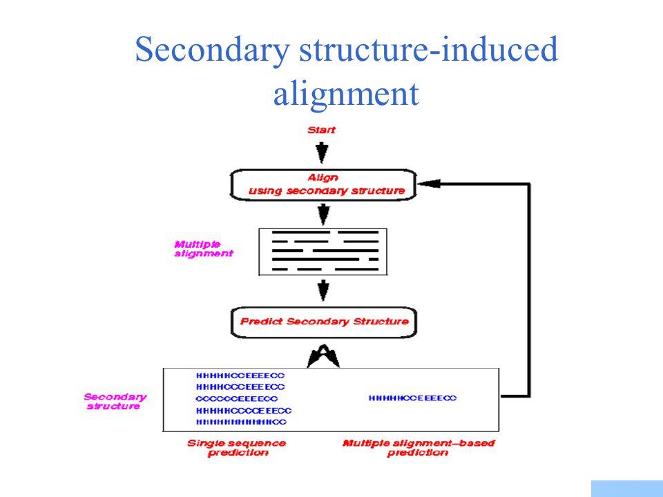 Pre-profile update iteration Pre-profiles Multiple alignment
