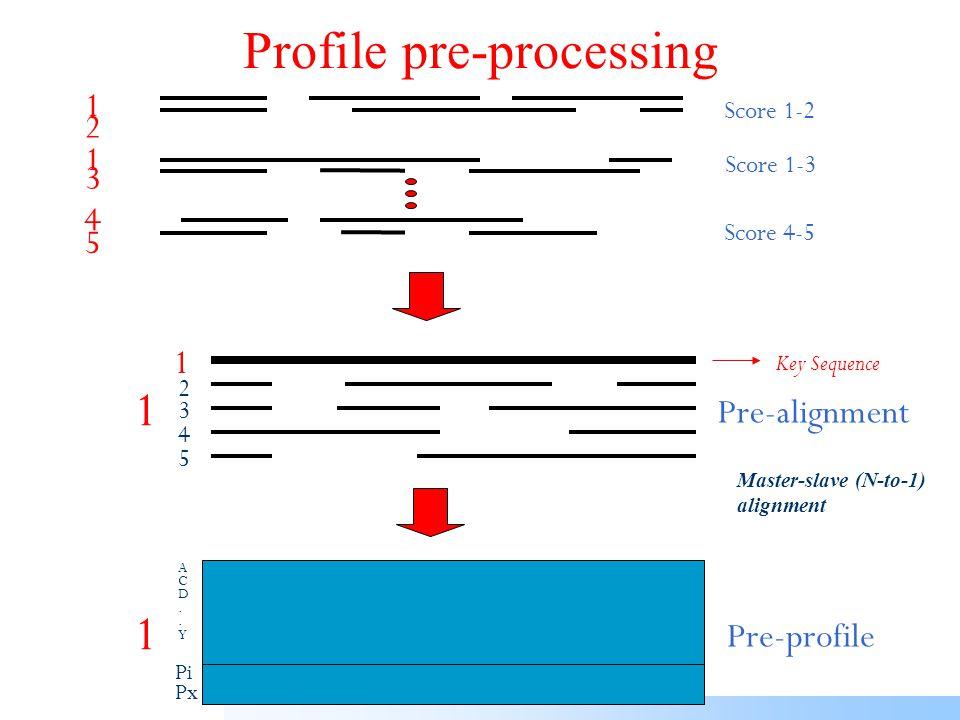 Flavodoxin-cheY: Pre-processing (prepro  1500)