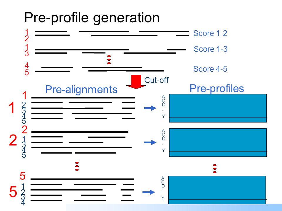 Profile pre-processing 1 2 1 3 4 5 Score 1-2 Score 1-3 Score 4-5 1 2 3 4 5 1 ACD..YACD..Y Pi Px 1 Key Sequence Pre-alignment Pre-profile Master-slave (N-to-1) alignment