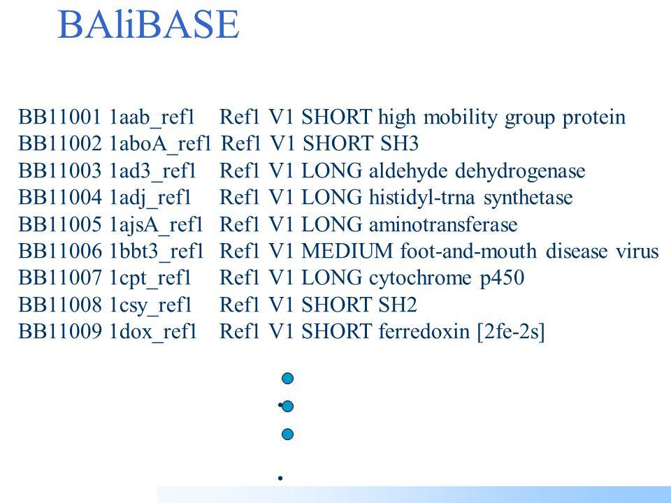 BAliBASE benchmark alignments Thompson et al. (1999) NAR 27, 2682.