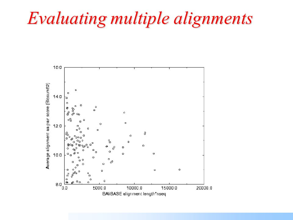 Evaluation measures QueryReference Column score Sum-of-Pairs score What fraction of the MSA columns in the reference alignment is reproduced by the computed alignment What fraction of the matched amino acid pairs in the reference alignment is reproduced by the computed alignment