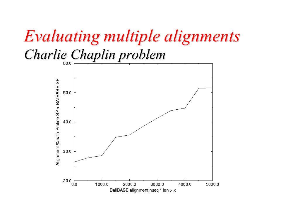  SP BAliBASE alignment nseq * len Evaluating multiple alignments Charlie Chaplin problem