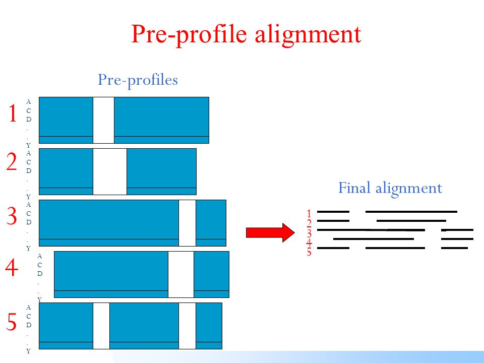Consistency iteration Pre-profiles Multiple alignment positionalconsistencyscores