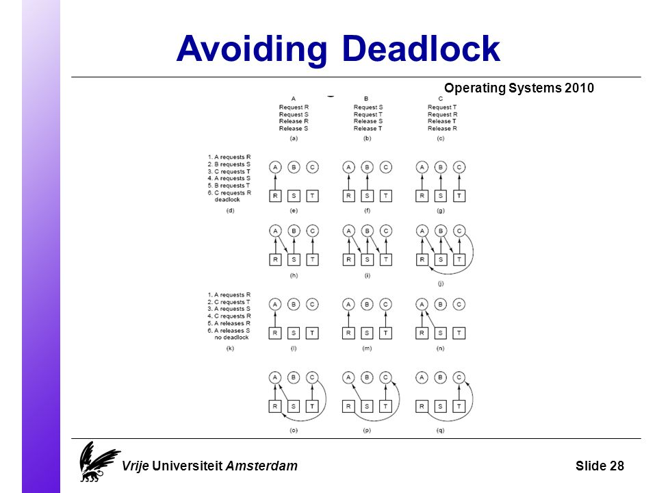 Avoiding Deadlock Operating Systems 2010 Vrije Universiteit AmsterdamSlide 28