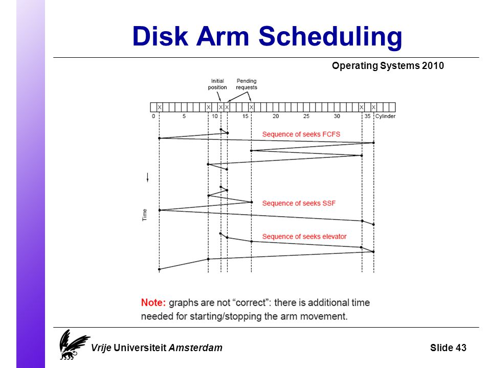 Disk Arm Scheduling Operating Systems 2010 Vrije Universiteit AmsterdamSlide 43