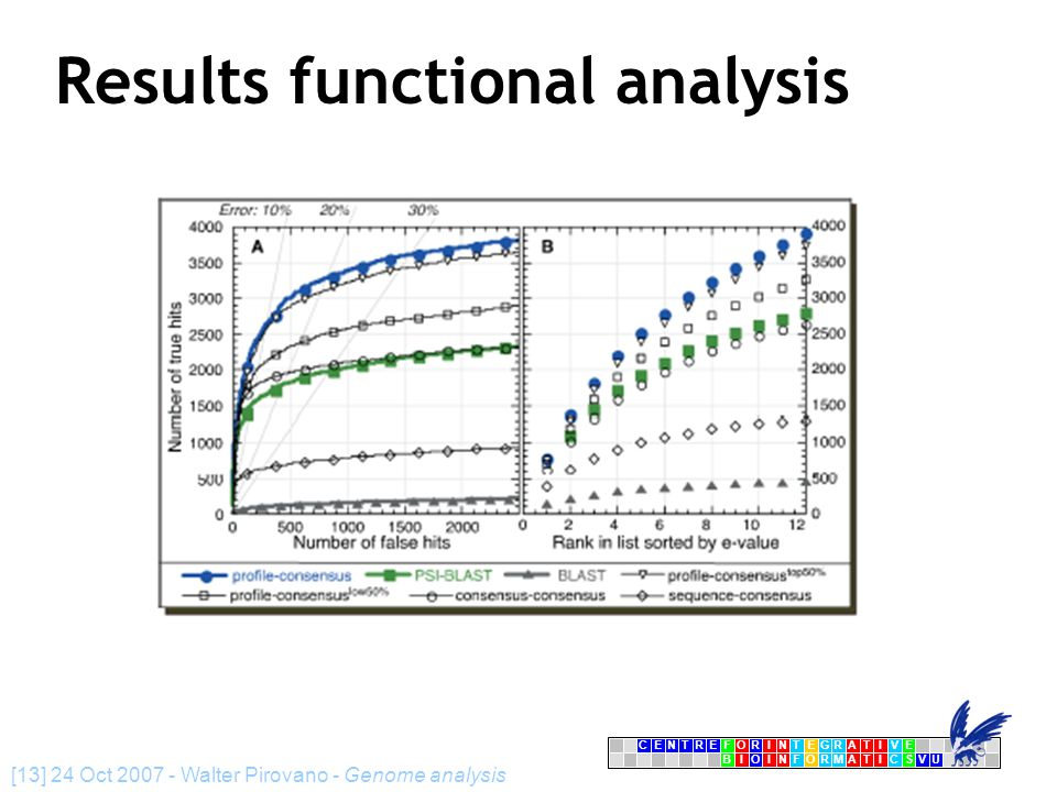 CENTRFORINTEGRATIVE BIOINFORMATICSVU E [13] 24 Oct 2007 - Walter Pirovano - Genome analysis Results functional analysis