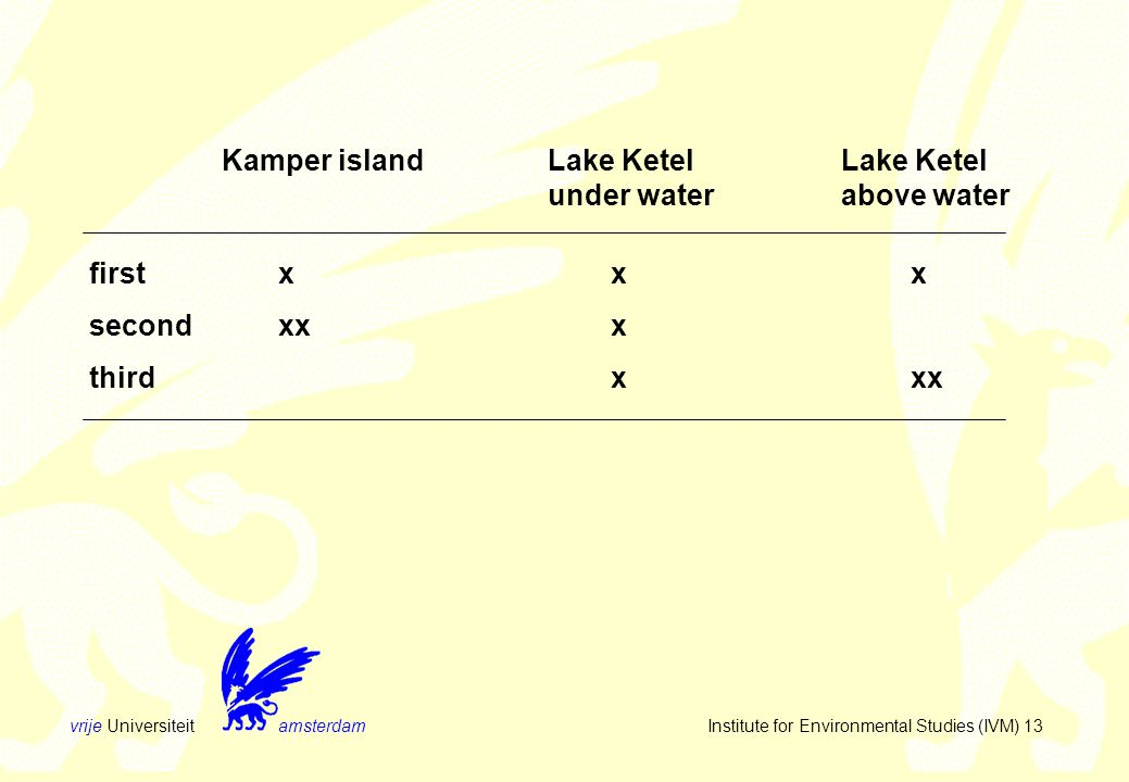 vrije Universiteit amsterdam Institute for Environmental Studies (IVM) 13 Kamper islandLake KetelLake Ketel under waterabove water firstxxx secondxxx thirdxxx
