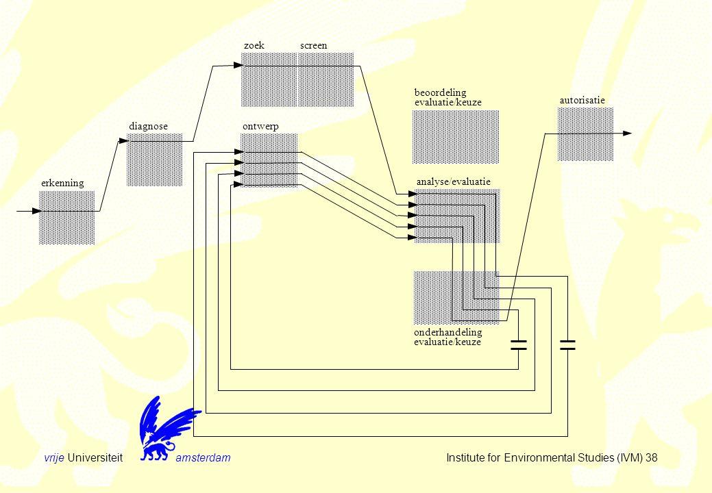 vrije Universiteit amsterdam Institute for Environmental Studies (IVM) 38 zoekscreen ontwerp erkenning beoordeling evaluatie/keuze onderhandeling evaluatie/keuze diagnose analyse/evaluatie autorisatie