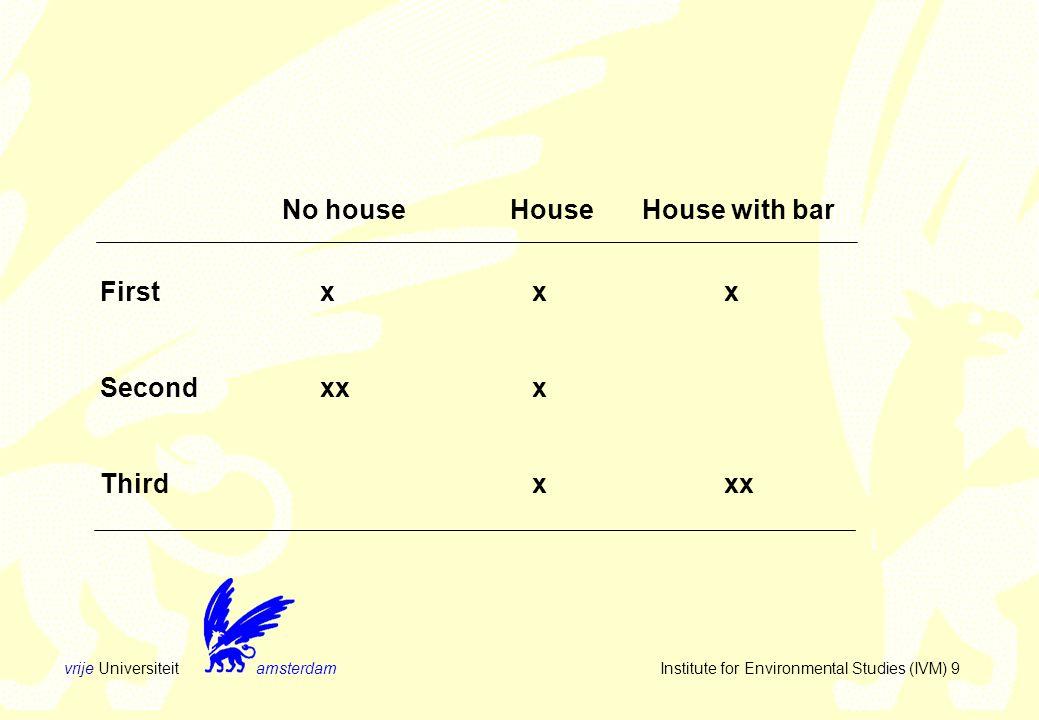 vrije Universiteit amsterdam Institute for Environmental Studies (IVM) 30 searchscreen design recognition judgement evaluation/choice negotation evaluation/choice diagnose analysis/evaluation autorisation identificationdevelopmentselection
