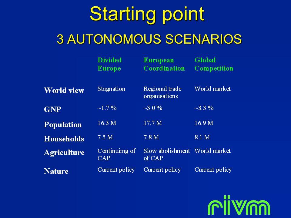 Starting point 3 AUTONOMOUS SCENARIOS
