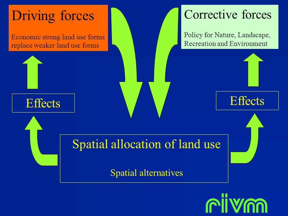 Spatial allocation of land use Spatial alternatives Driving forces Economic strong land use forms replace weaker land use forms Corrective forces Poli