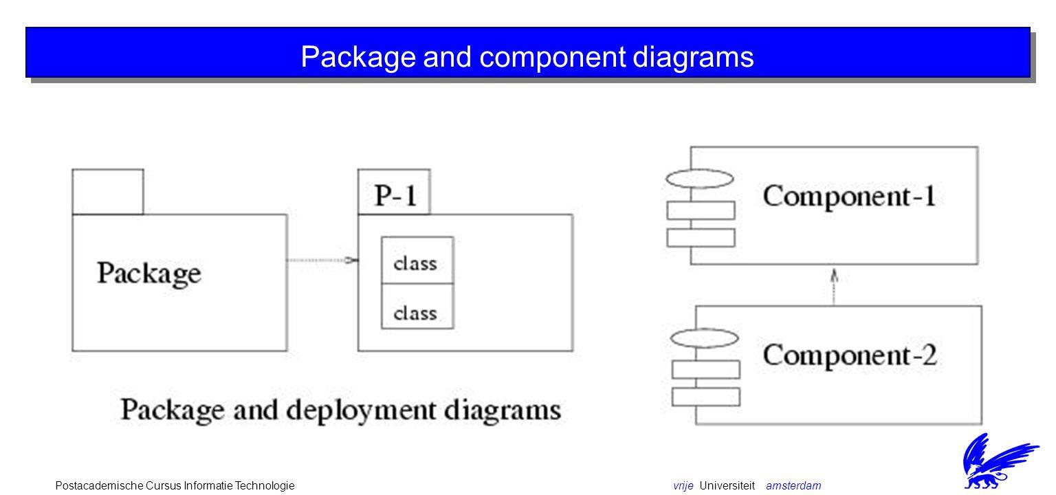 vrije Universiteit amsterdamPostacademische Cursus Informatie Technologie Interaction diagrams