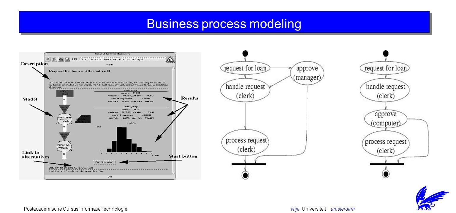 vrije Universiteit amsterdamPostacademische Cursus Informatie Technologie Reactor - Interaction diagram (events)