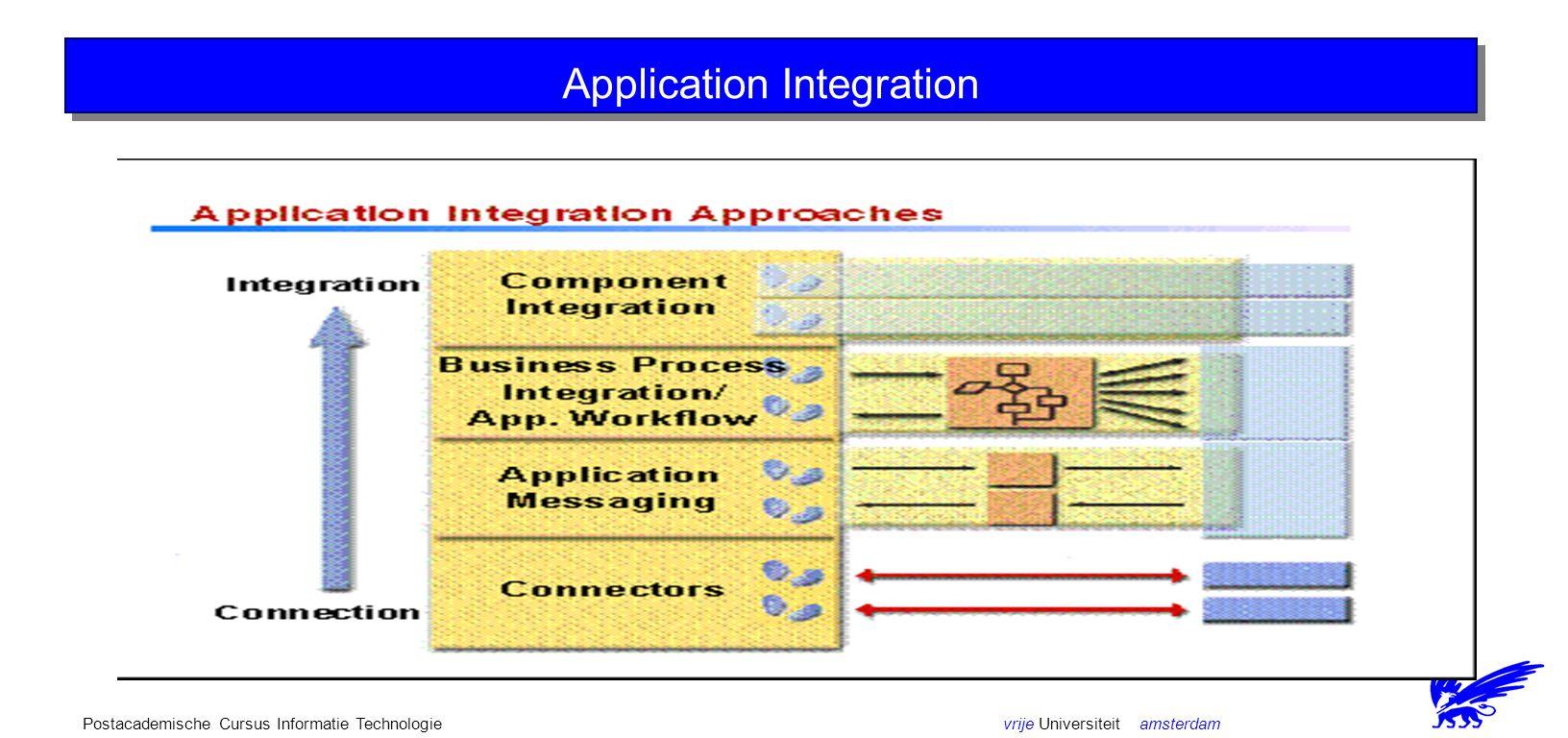 vrije Universiteit amsterdamPostacademische Cursus Informatie Technologie Java as the platform