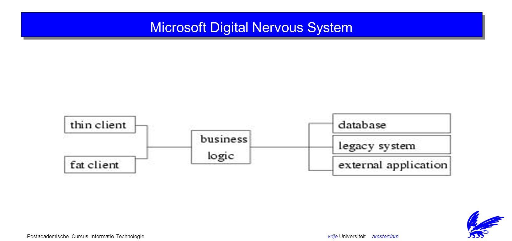 vrije Universiteit amsterdamPostacademische Cursus Informatie Technologie The ObjectWeb (2) Microsoft DNS/DNA DNS = Digital Nervous System DNA = Dynamic Network Architecture