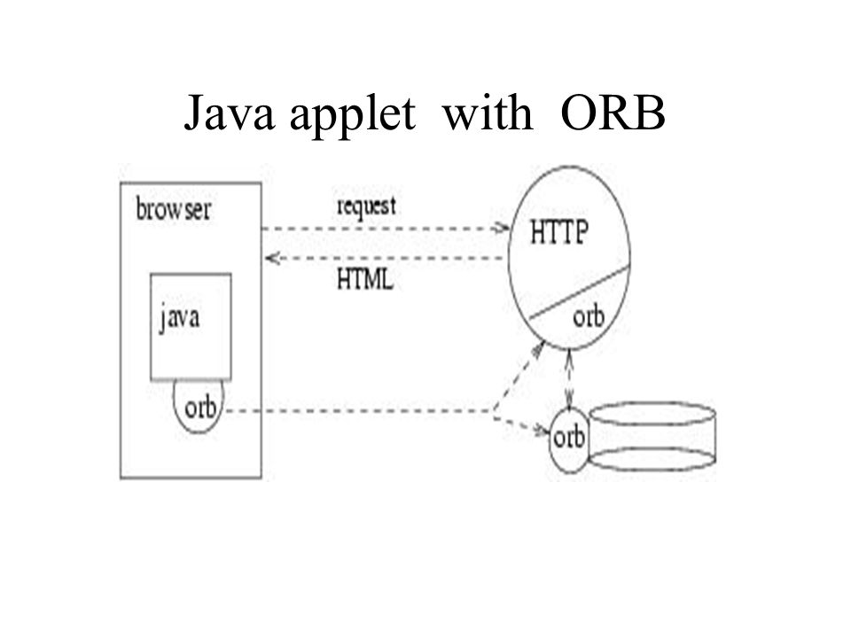 Java applet with ORB