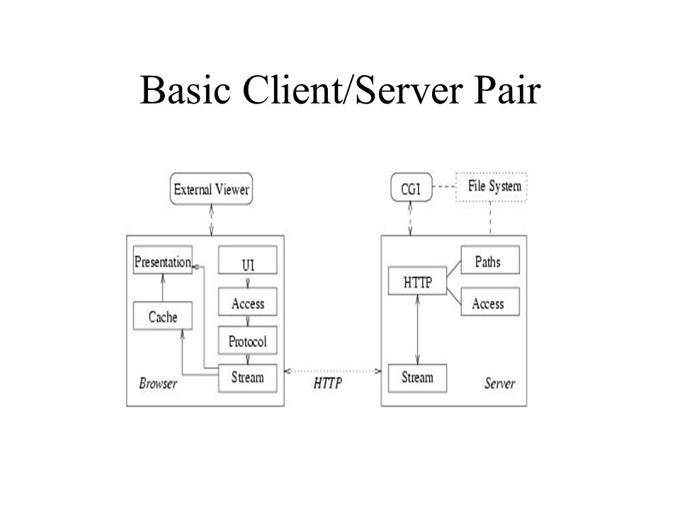 Basic Client/Server Pair