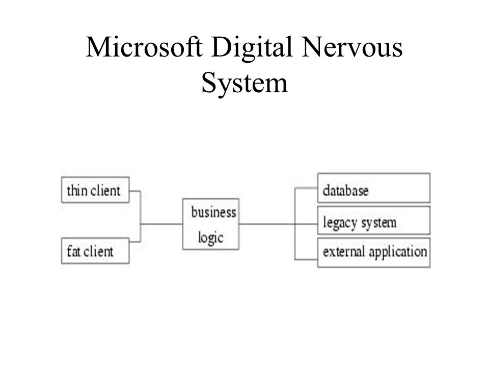 Microsoft Digital Nervous System