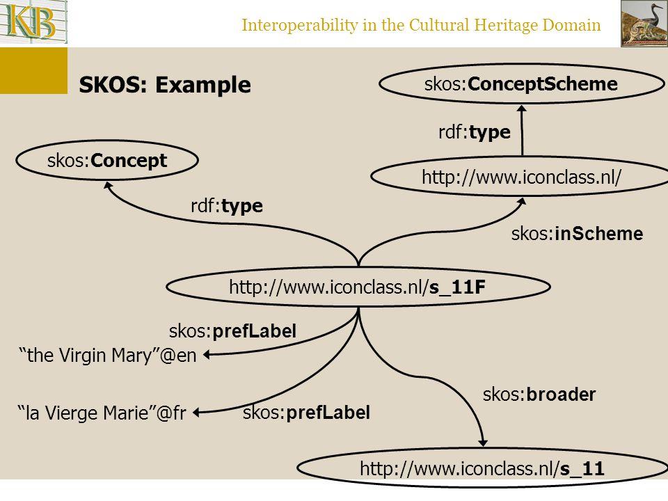 Interoperability in the Cultural Heritage Domain http://www.iconclass.nl/s_11 http://www.iconclass.nl/s_11F skos:Concept rdf:type skos: broader skos: prefLabel the Virgin Mary @en skos: prefLabel la Vierge Marie @fr http://www.iconclass.nl/ skos: inScheme skos:ConceptScheme rdf:type SKOS: Example