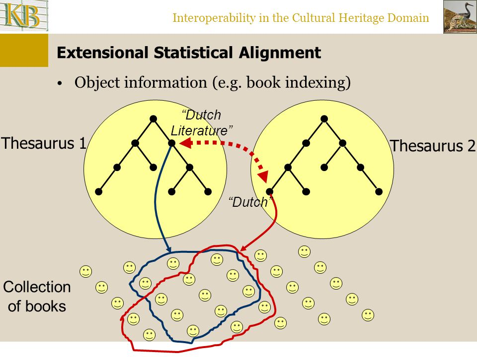 Interoperability in the Cultural Heritage Domain Extensional Statistical Alignment Object information (e.g.
