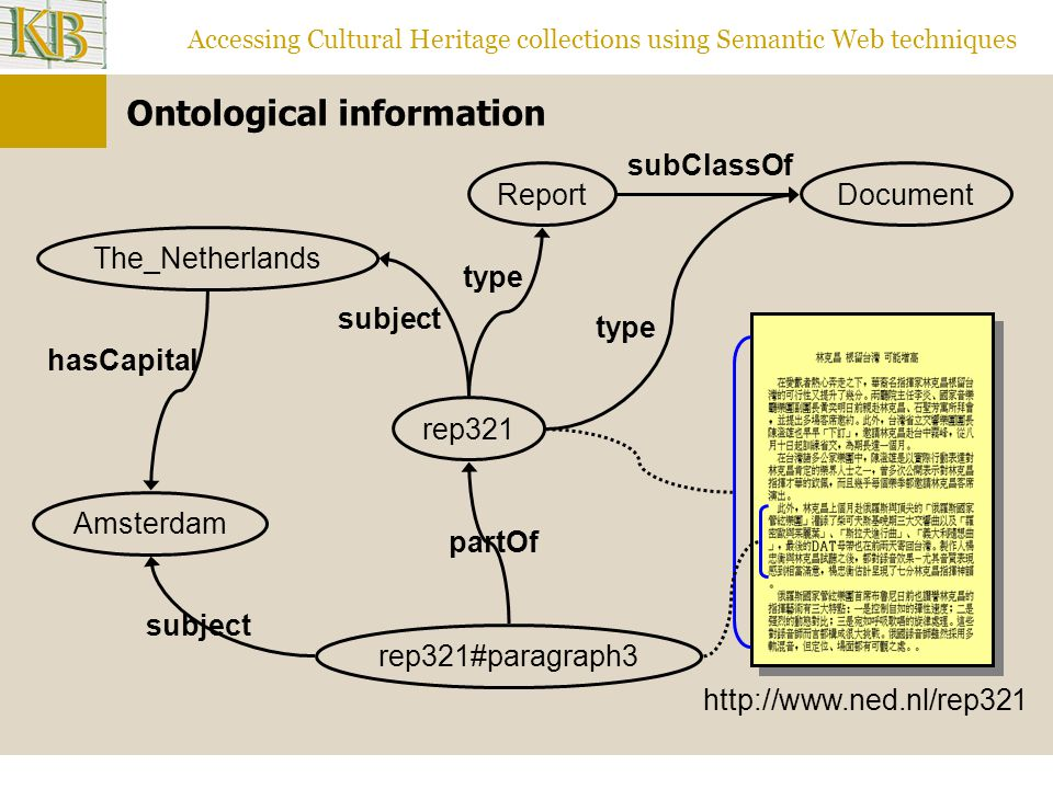 Accessing Cultural Heritage collections using Semantic Web techniques Ontological information subject Amsterdam rep321#paragraph3 rep321 Report type partOf The_Netherlands hasCapital subject Document subClassOf http://www.ned.nl/rep321 type