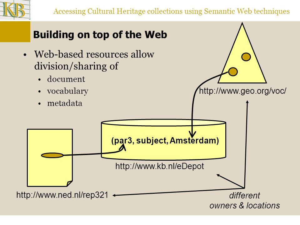 Accessing Cultural Heritage collections using Semantic Web techniques Building on top of the Web Web-based resources allow division/sharing of document vocabulary metadata (par3, subject, Amsterdam) different owners & locations http://www.kb.nl/eDepot http://www.geo.org/voc/ http://www.ned.nl/rep321