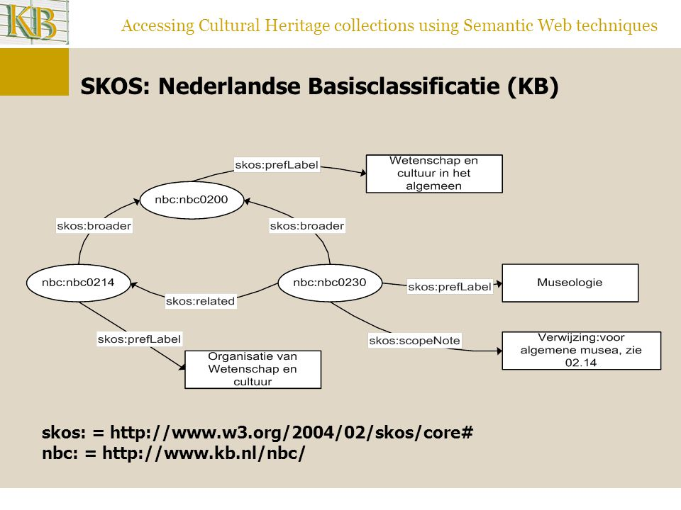 Accessing Cultural Heritage collections using Semantic Web techniques SKOS: Nederlandse Basisclassificatie (KB) skos: = http://www.w3.org/2004/02/skos/core# nbc: = http://www.kb.nl/nbc/