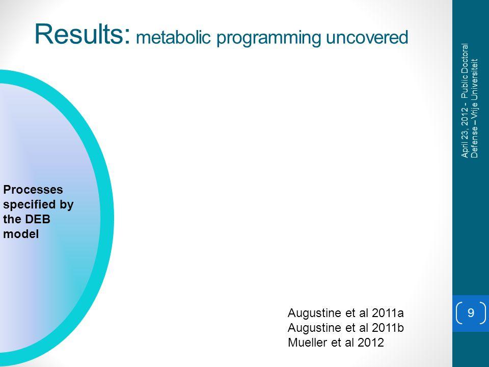 Results: metabolic programming uncovered 9 Processes specified by the DEB model April 23, 2012 - Public Doctoral Defense – Vrije Universiteit Augustine et al 2011a Augustine et al 2011b Mueller et al 2012