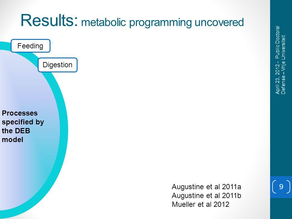 Results: metabolic programming uncovered 9 Feeding Digestion Processes specified by the DEB model April 23, 2012 - Public Doctoral Defense – Vrije Universiteit Augustine et al 2011a Augustine et al 2011b Mueller et al 2012