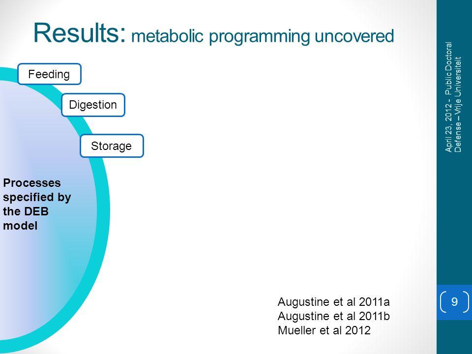 Results: metabolic programming uncovered 9 Feeding Digestion Storage Processes specified by the DEB model April 23, 2012 - Public Doctoral Defense – Vrije Universiteit Augustine et al 2011a Augustine et al 2011b Mueller et al 2012