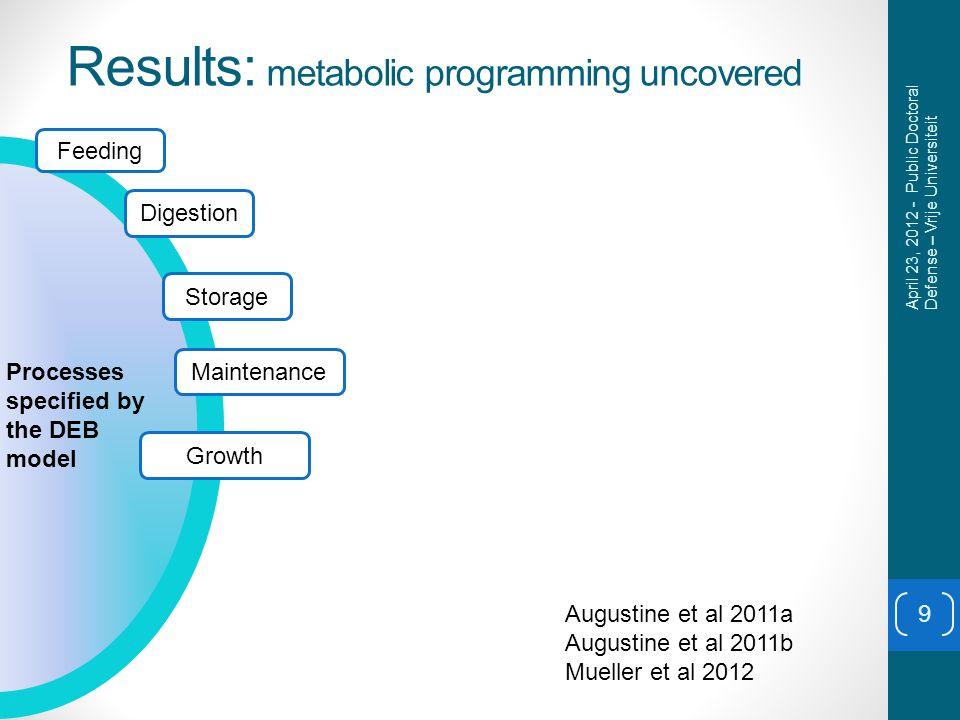 Results: metabolic programming uncovered 9 Feeding Digestion Storage Maintenance Growth Processes specified by the DEB model April 23, 2012 - Public Doctoral Defense – Vrije Universiteit Augustine et al 2011a Augustine et al 2011b Mueller et al 2012