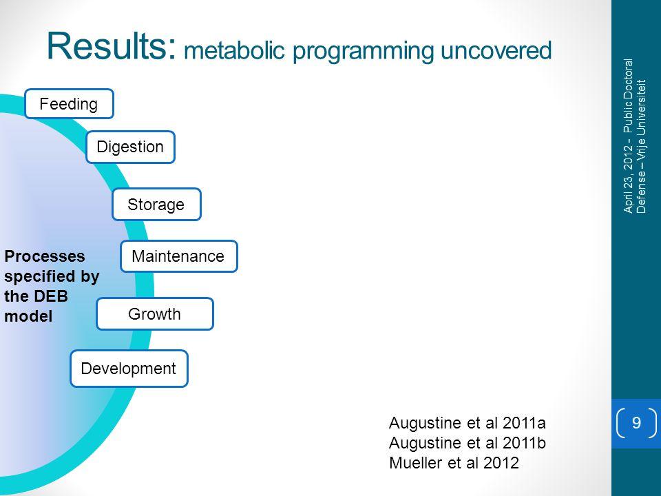 Results: metabolic programming uncovered 9 Feeding Digestion Storage Maintenance Growth Development Processes specified by the DEB model April 23, 2012 - Public Doctoral Defense – Vrije Universiteit Augustine et al 2011a Augustine et al 2011b Mueller et al 2012