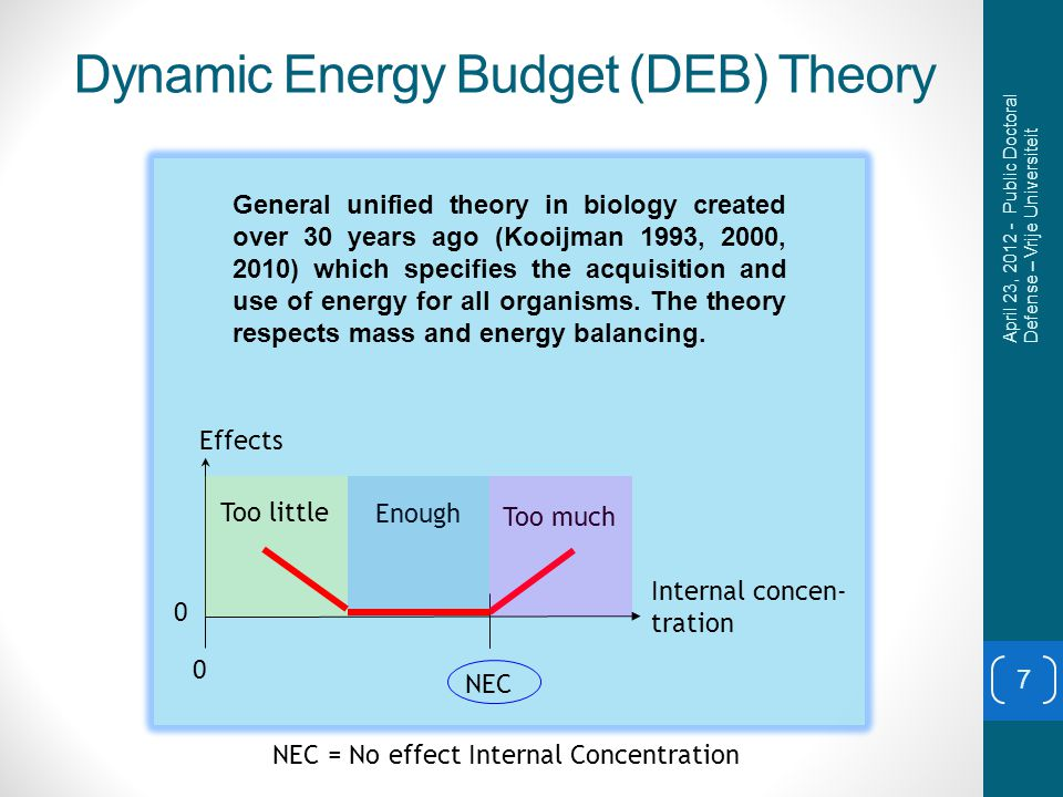 Dynamic Energy Budget (DEB) Theory Internal concen- tration Enough Too much NEC Effects General unified theory in biology created over 30 years ago (Kooijman 1993, 2000, 2010) which specifies the acquisition and use of energy for all organisms.